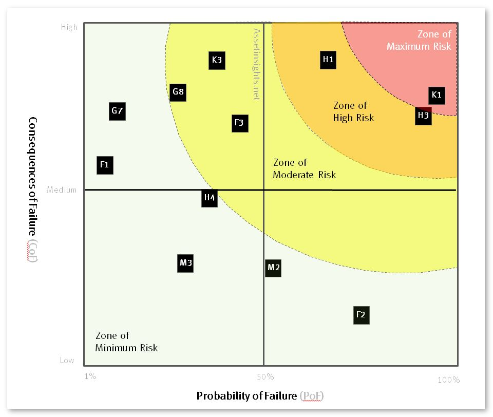 The relationship between Consequences of Failure (CoF) represented on the vertical (y-axis) and Probability of Failure (PoF) on the horizontal (x-axis) of a criticality/risk matrix.