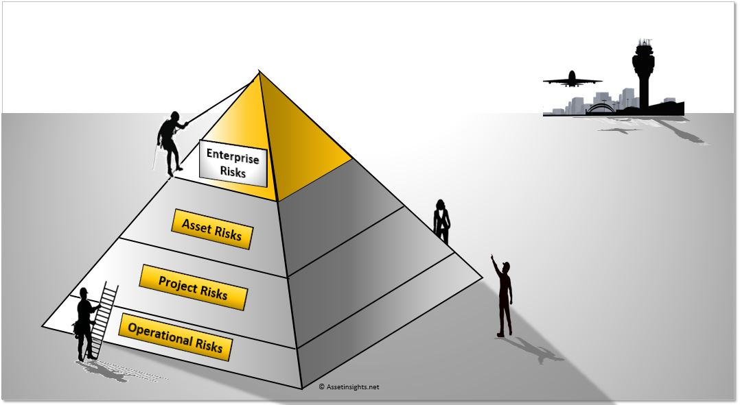 Four type of risk management: Enterprise, Asset, Project and Operations