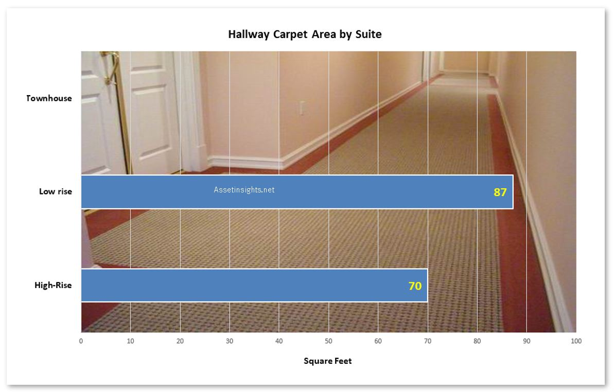 Rules of thumb for hallway carpet quantities.