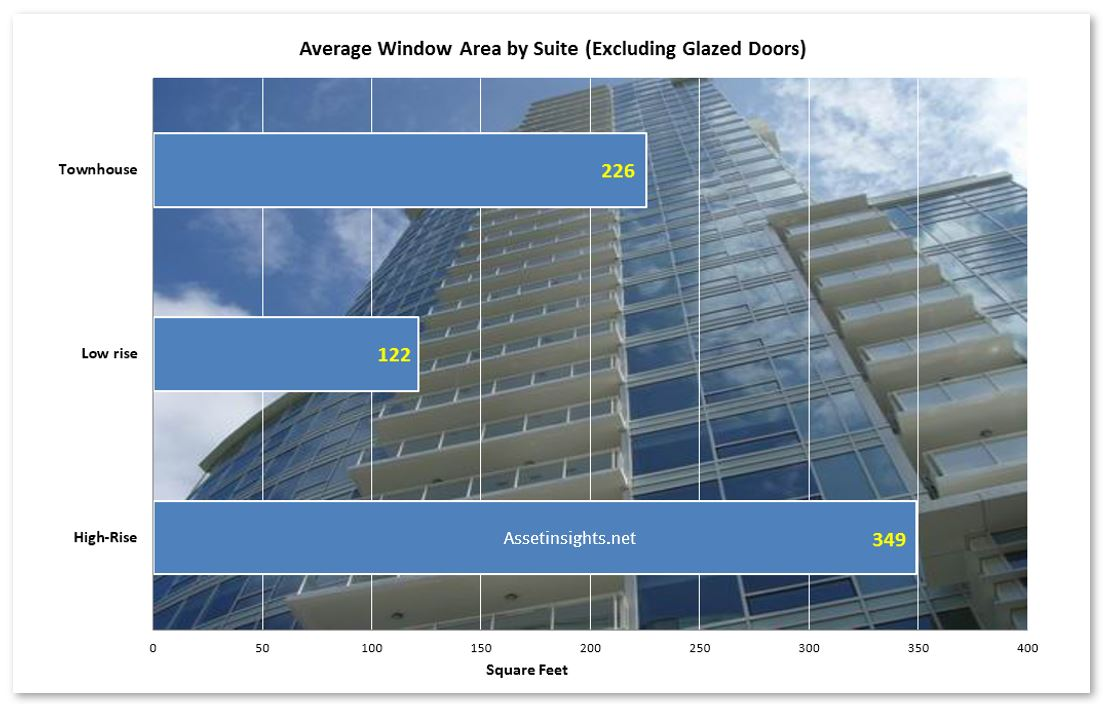 Example of a rule of thumb for window area based upon number of units/suites in the building