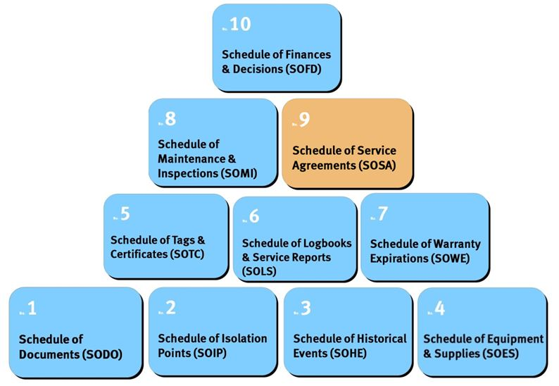 Schedule of Service Agreements SOSA