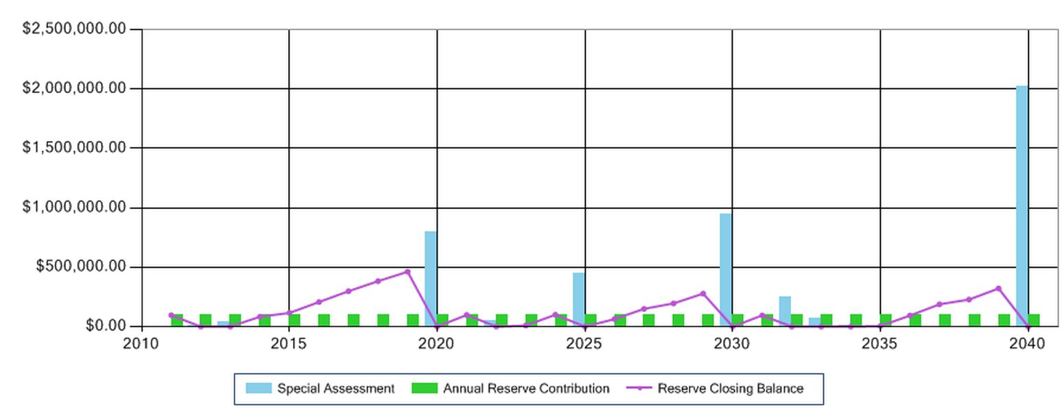 Special assessments on a funding graph