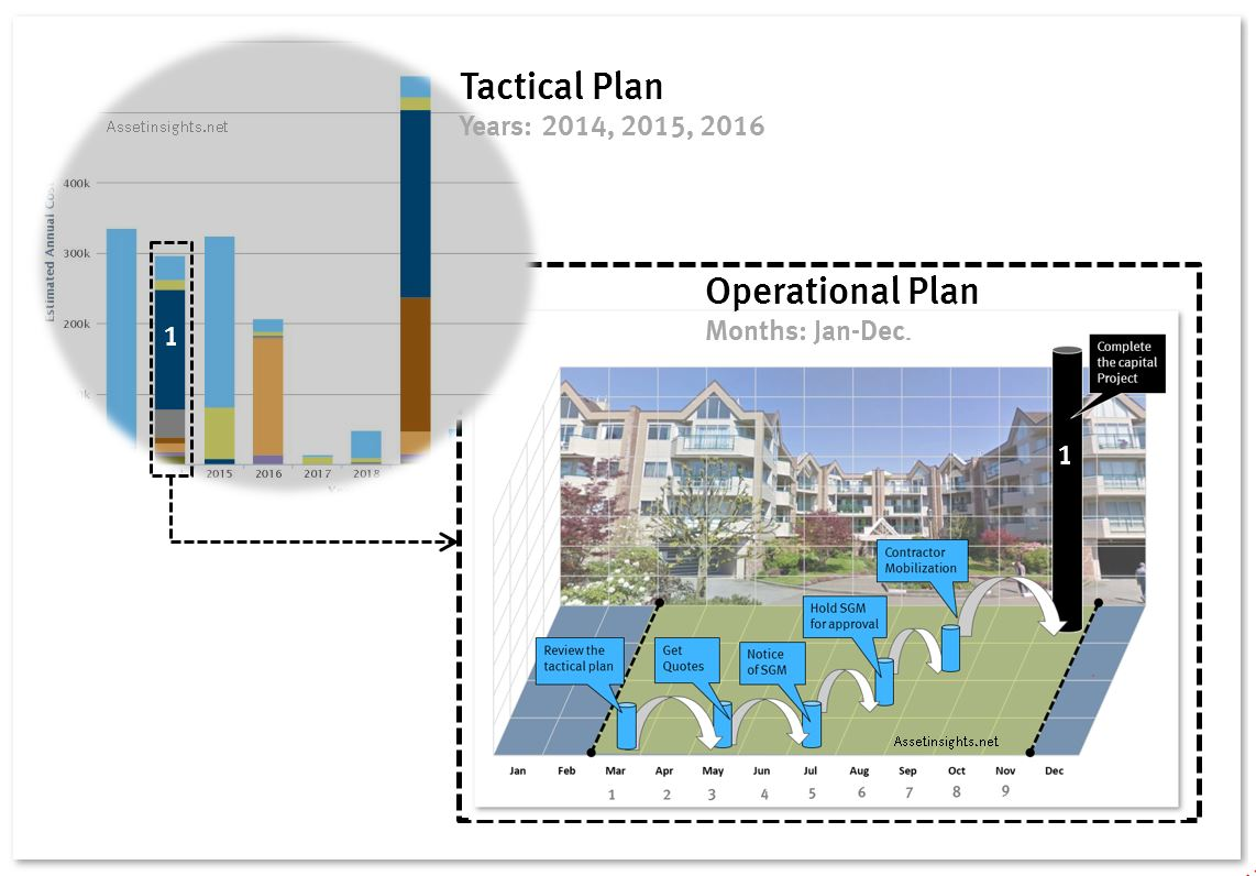 From a tactical plan (expressed in years) to an action plan (expressed in months)