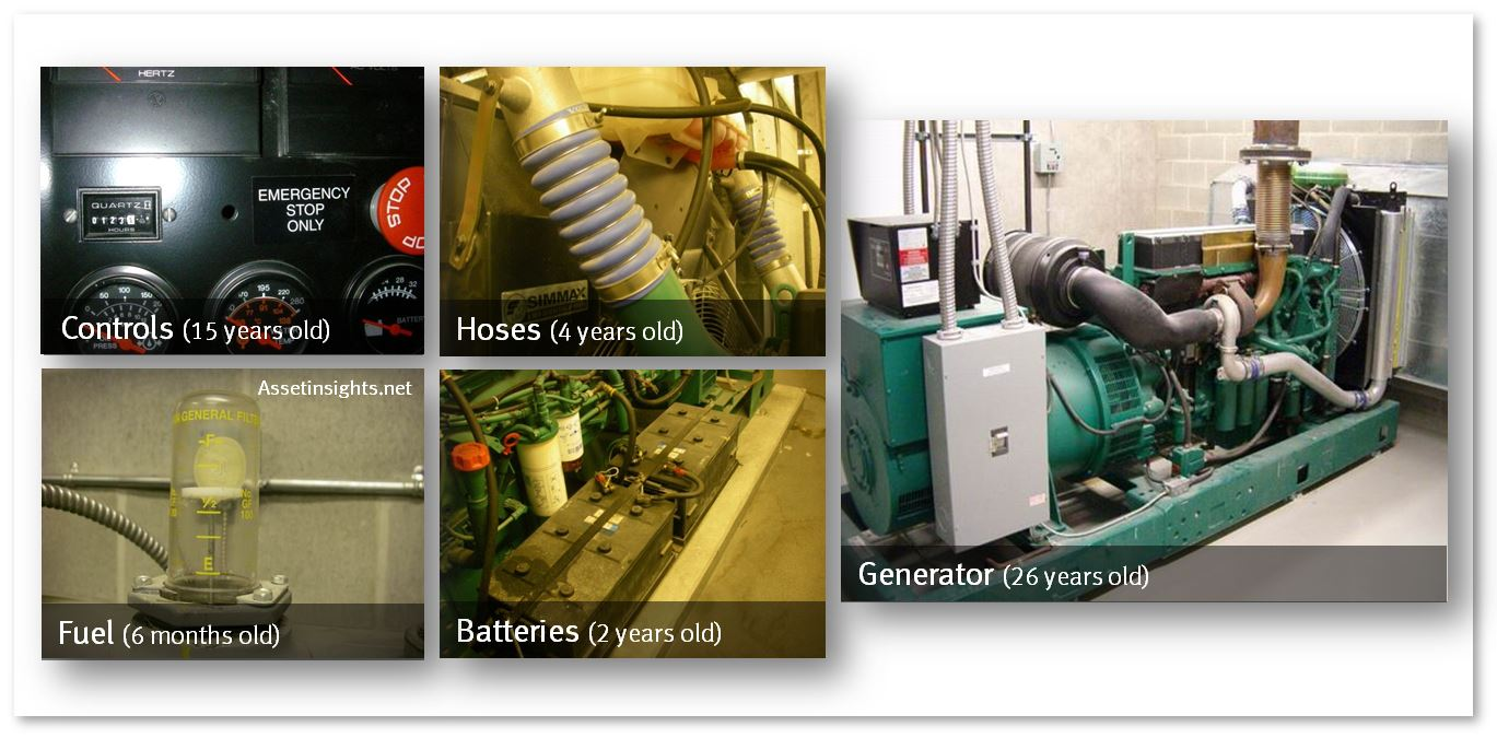 Unbundled life of the key components of an emergency generator.